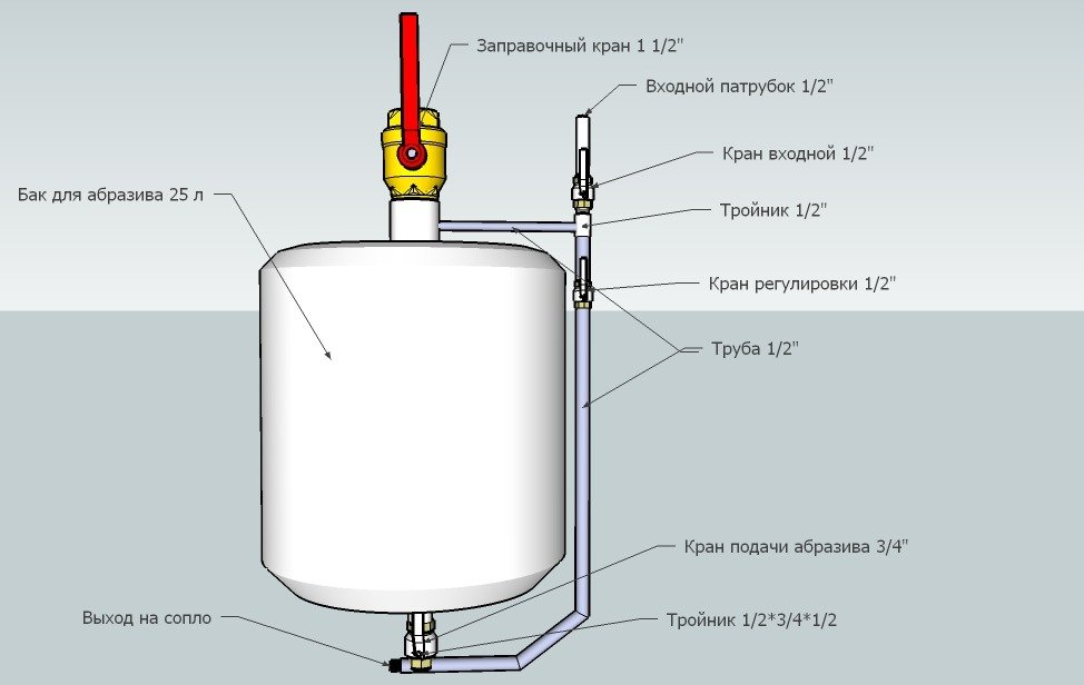 Пескоструйный аппарат инжекторного типа своими руками 63