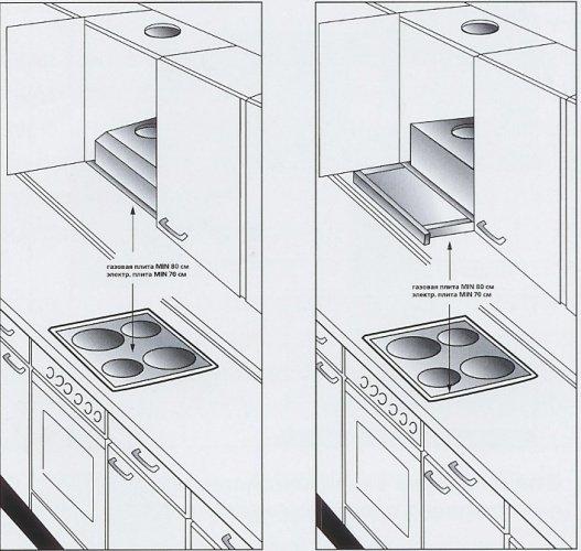 Как установить встраиваемую вытяжку на кухне своими руками