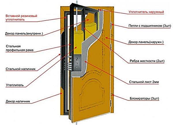 Из чего сделать металлическую дверь своими руками
