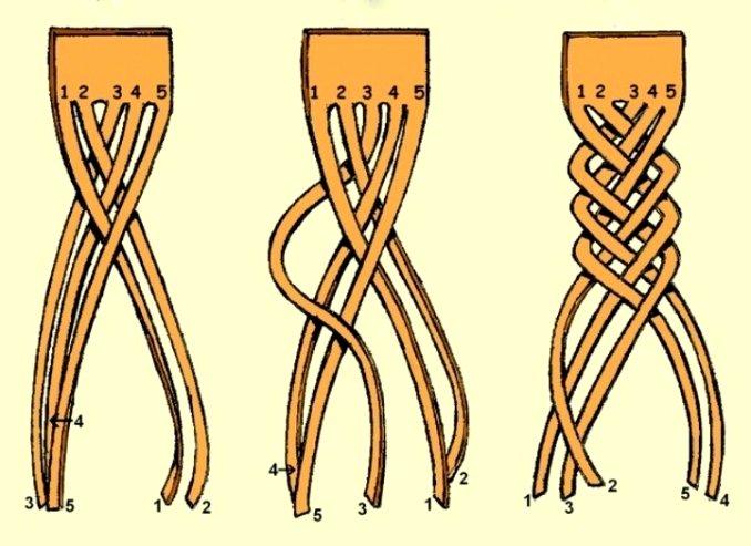 Как научиться плести косу из 4 прядей