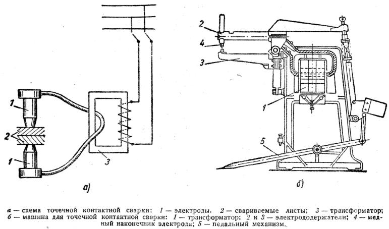 Схема и сущность процесса контактной стыковой сварки