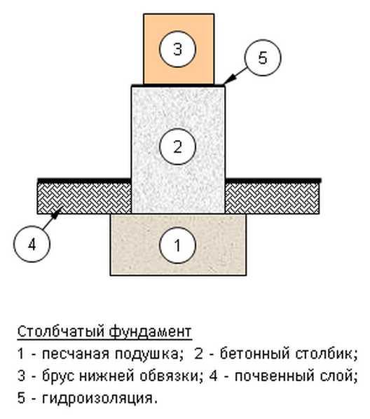 Простейший столбчатый фундамент