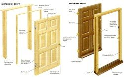 Сборка дверей и коробки своими руками