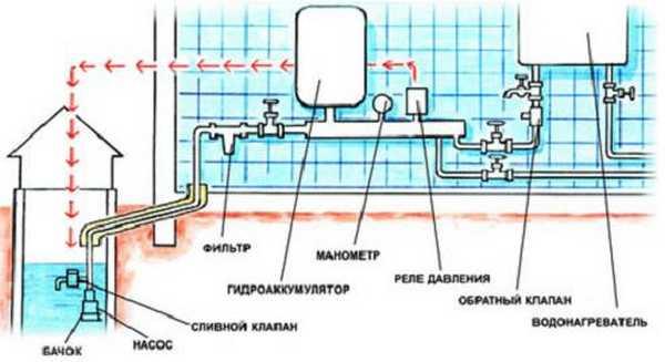 Схема водоснабжения двухэтажного частного дома от скважины 44
