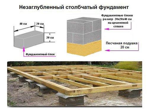 движения поездов фундамент из блоков 20х20х40 раз можете