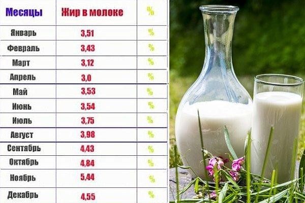 Жирность молока в домашних условиях 693