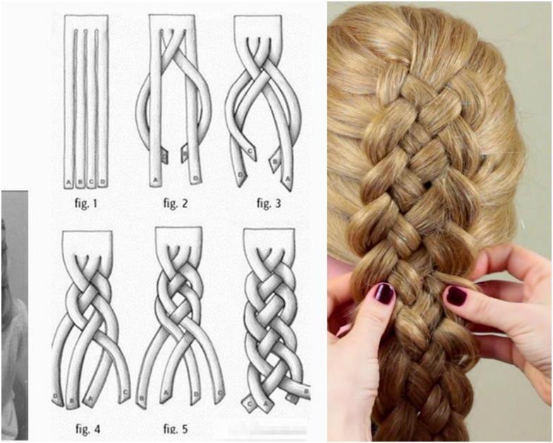 Коса из 4 прядей схема плетения французской косы