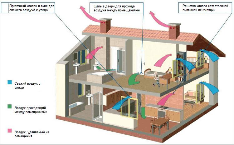 Как сделать вентиляцию частного дома своими руками 74