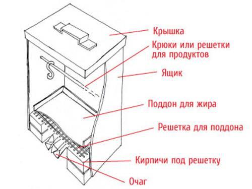 задач курсу нужна ли на коптильном шкафу труба Ламбаль
