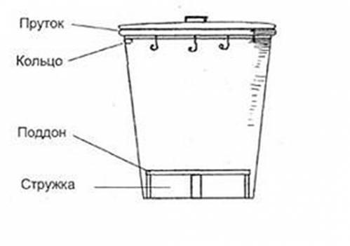 Коптильня своими руками в домашних условиях чертежи фото 359