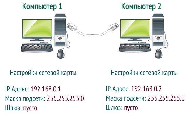 Как сделать чтобы компьютеры увидели друг друга