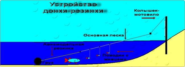 Рыбалка на резинку сделать своими руками 192